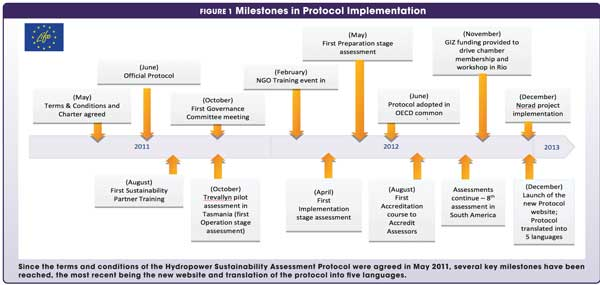 Figure 1 Milestones in Protocol Implementation