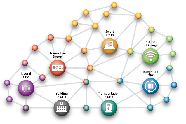 The next phase of the energy transformation is a network of networks. Credit: Navigant.