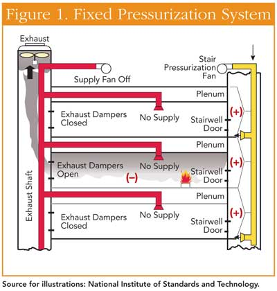smoke control by pressurisation Nfpa 92: standard for smoke control systems provides fire protection engineers with guidance for the design and testing of smoke control systems.