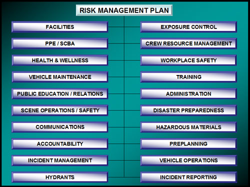 Fire Department Leadership and Management: Managing Organizational Risk