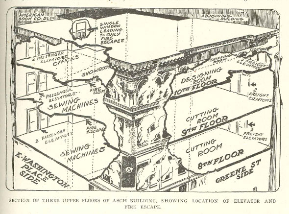 Structural Firefighting: Triangle Shirtwaist Fire diagram