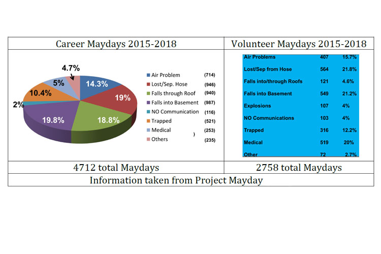Project Mayday data