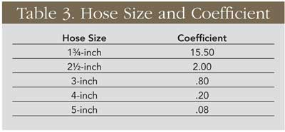 Fire Pumping Calculations: Table 3. Hose Size and Coefficient