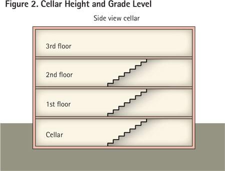 A basement has at least one-half of its height at or above grade level. That often means there may be safer approaches to fires on the basement level than those in cellars.
