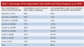 Table 1. Percentage of Fire Departments with Health and Fitness Programs as of 20167