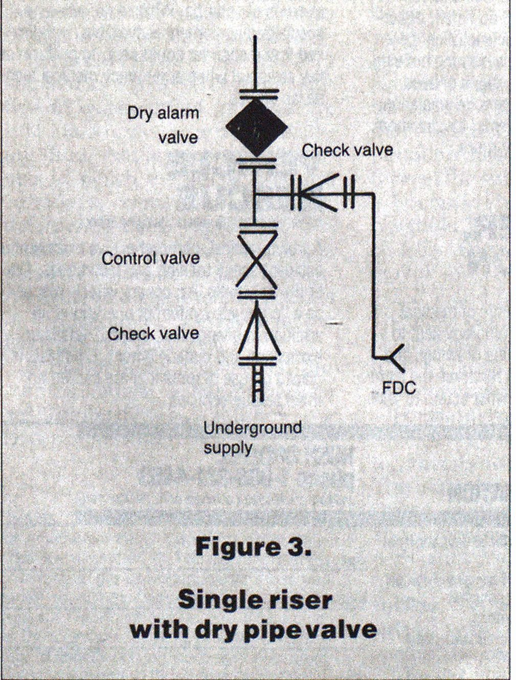 Figure 3. Single riser with dry pipe valve