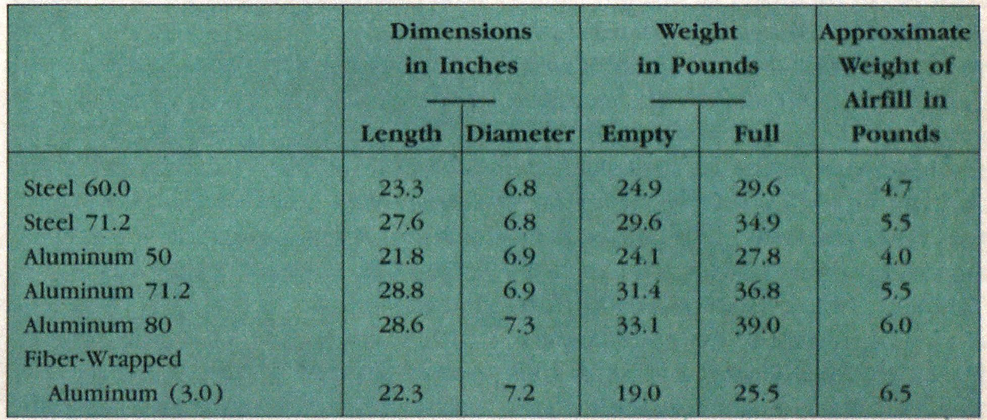 Figure 4: Physical characteristics of filled and unfilled cylinders found in the fire service.