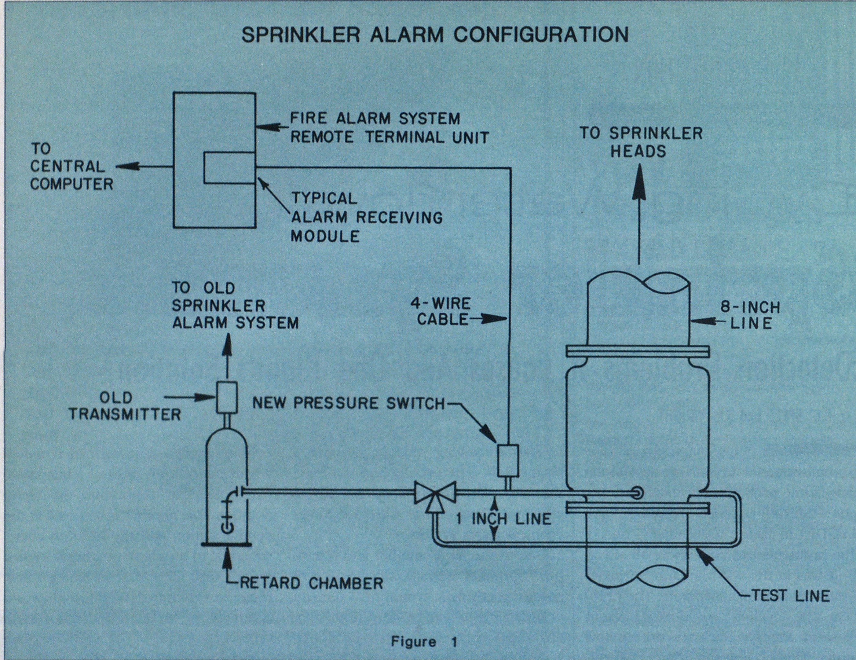 Cycling Waterflow In Sprinker Systems Fire Engineering Water Flow Pressure Switch Wiring Diagram