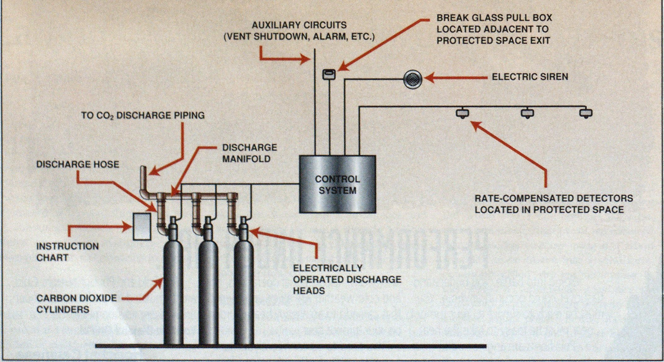 Carbon Dioxide Fire Extinguishing Systems Engineering Electronic Siren Circuit Diagram