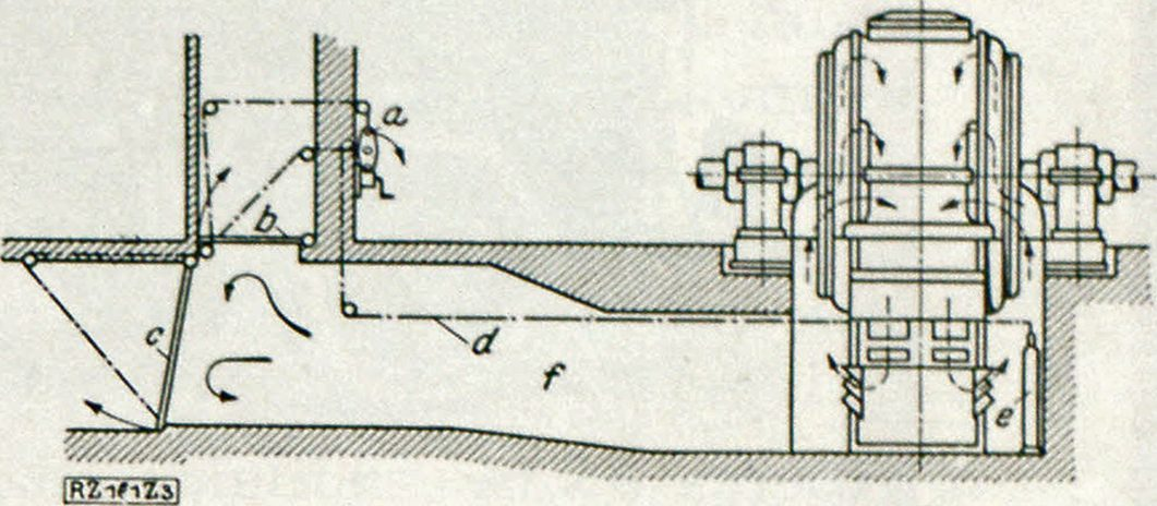 Fig. 3. Protecting a Generator at the Walchenseewerk a. Breaking cord; b. and c. fire dampers; d. cord; e. carbonic acid flasks in battery; f. cooling duct.