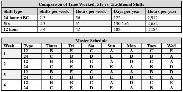 12 hr shift schedule
