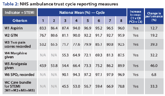 NHS ambulance trust cycle reporting measures