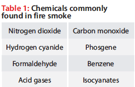Chemicals commonly found in fire smoke