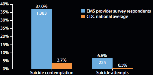 Comparison of suicide contemplation and attempt rates: EMS survey respondents vs. national average