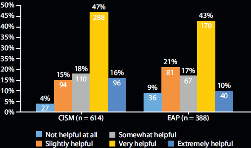 Effectiveness of formal support institutions for EMS responders