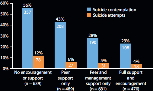 Suicide contemplation and attempts in EMS cultures
