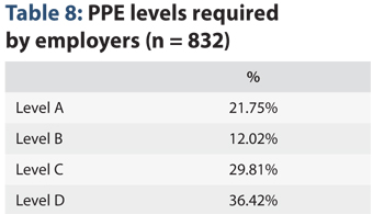 JEMS 2015 Salary Survey PPE levels required by employers