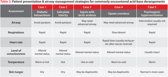 Patient presentation and airway management for commonly encountered acid-base derangements