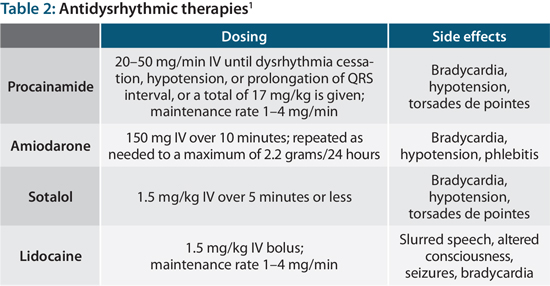 Antidysrhythmic therapies for v tach