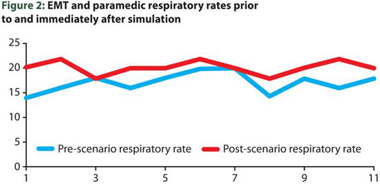 EMT and paramedic respiratory rates during simulation training
