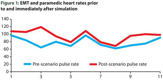 EMT and paramedic heart rates during simulation training