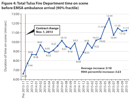 EMS effect on ambulance response times
