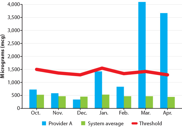 Figure 1: Monthly controlled substance administration  (Provider A vs. system average)