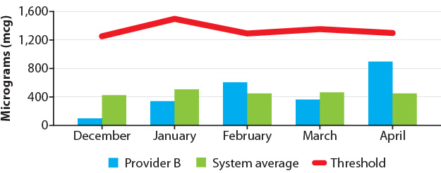 Figure 2: Monthly controlled substance administration (Provider B vs. system average)