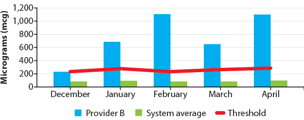 Figure 3: Monthly controlled substance waste (Provider B vs. system average)
