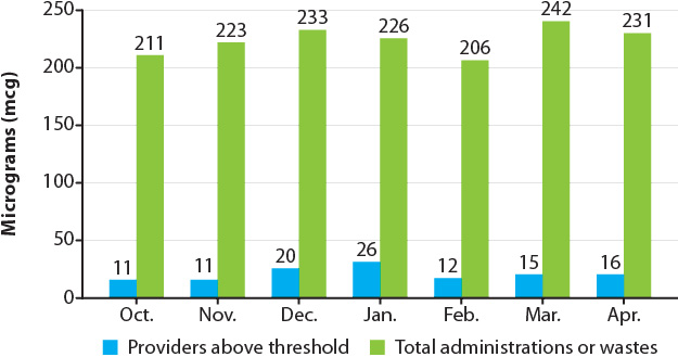Figure 4: Monthly controlled substance  administrations/wastes & providers who exceeded thresholds