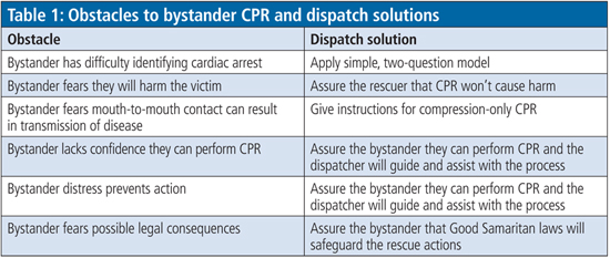 Telephone CPR has been shown to dramatically increase cardiac arrest survival rates.