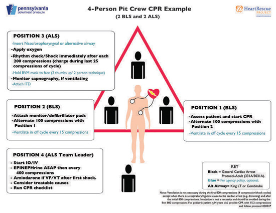 Pit-crew CPR example for EMS