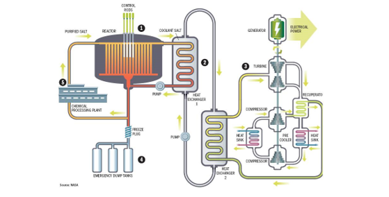 Is Thorium the Fuel of the Future to Revitalize Nuclear