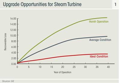 upgrade opportunities for steam turbine