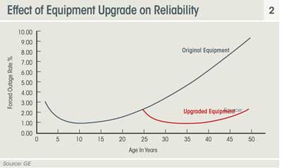 effect of equipment upgrade on reliability