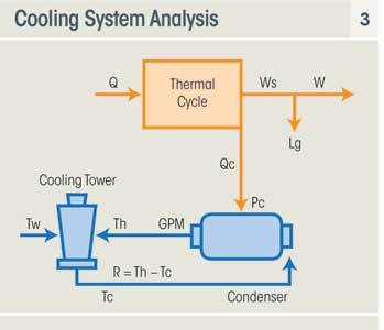Converting Once-Through Cooling to Closed-Loop - Power