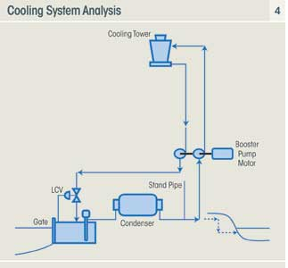 Watch together with Trane Chiller Wiring Diagram as well Falling Film Evaporator besides Hvacsystems additionally Building management systems. on chiller operation diagram
