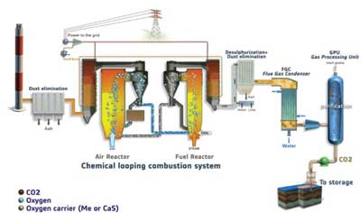 chemical looping processcapturing carbon dioxide emissionsAlstom