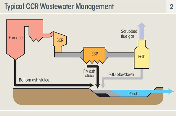 Planning for the wastewater impacts of the ccr rule and for Design criteria of oxidation pond