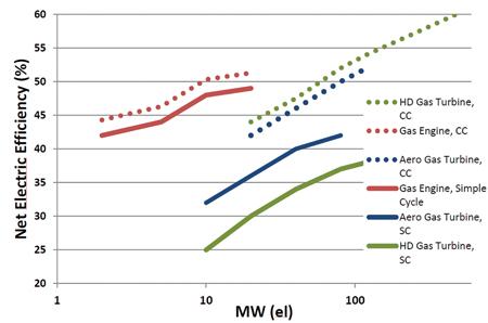 Turbines vs  Reciprocating Engines - Power Engineering