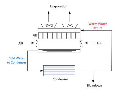 Cooling Tower Heat Transfer Fundamentals - Power Engineering