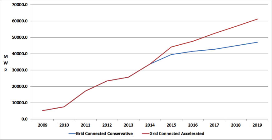 Figure 1: Village Grid Growth, 2004-2019 (Off-Grid) Credit: Paula Mints
