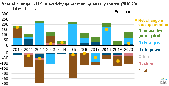 annual change in U.S. electricity generation by energy source