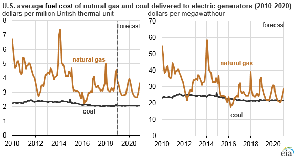 U.S. average fuel cost of natural gas and coal delivered to electric generators