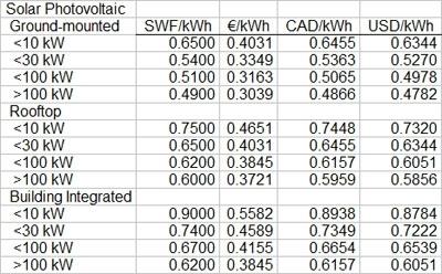 Tarriffs for solar PV