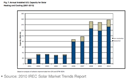 7 Ways The Solar Thermal Industry is Laying the Foundation For Explosive Growth
