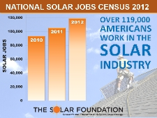 Numbers Don't Lie: National Solar Employment Growing