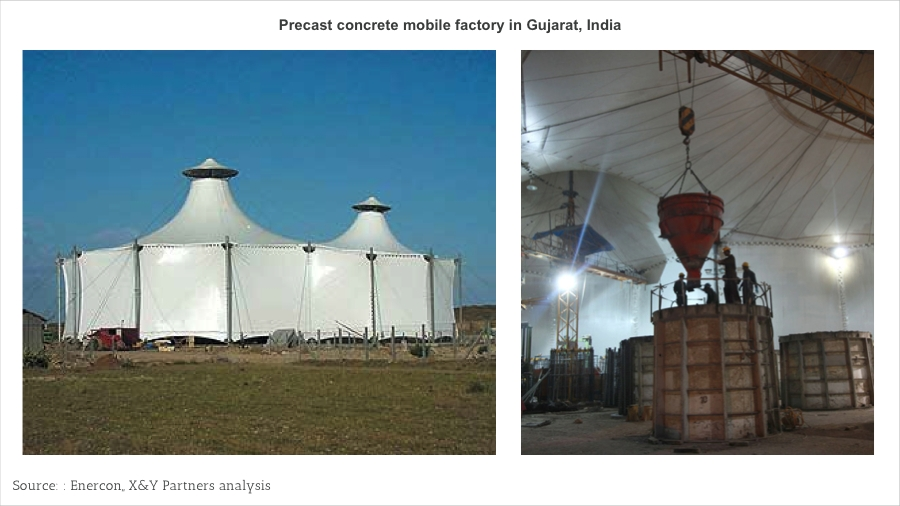 Exhibit 9 – Enercon's precast concrete mobile factory in Gujarat, India
