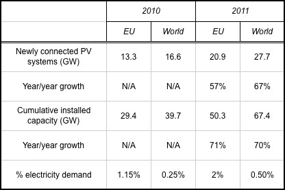 European Photovoltaic Industry Association [EPIA]