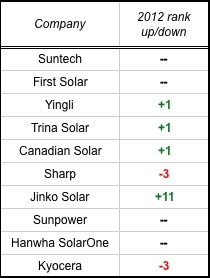 PV module supplier rankings, by MW shipments. Does not include module processing services or OEM shipments. (Source: IMS Research)